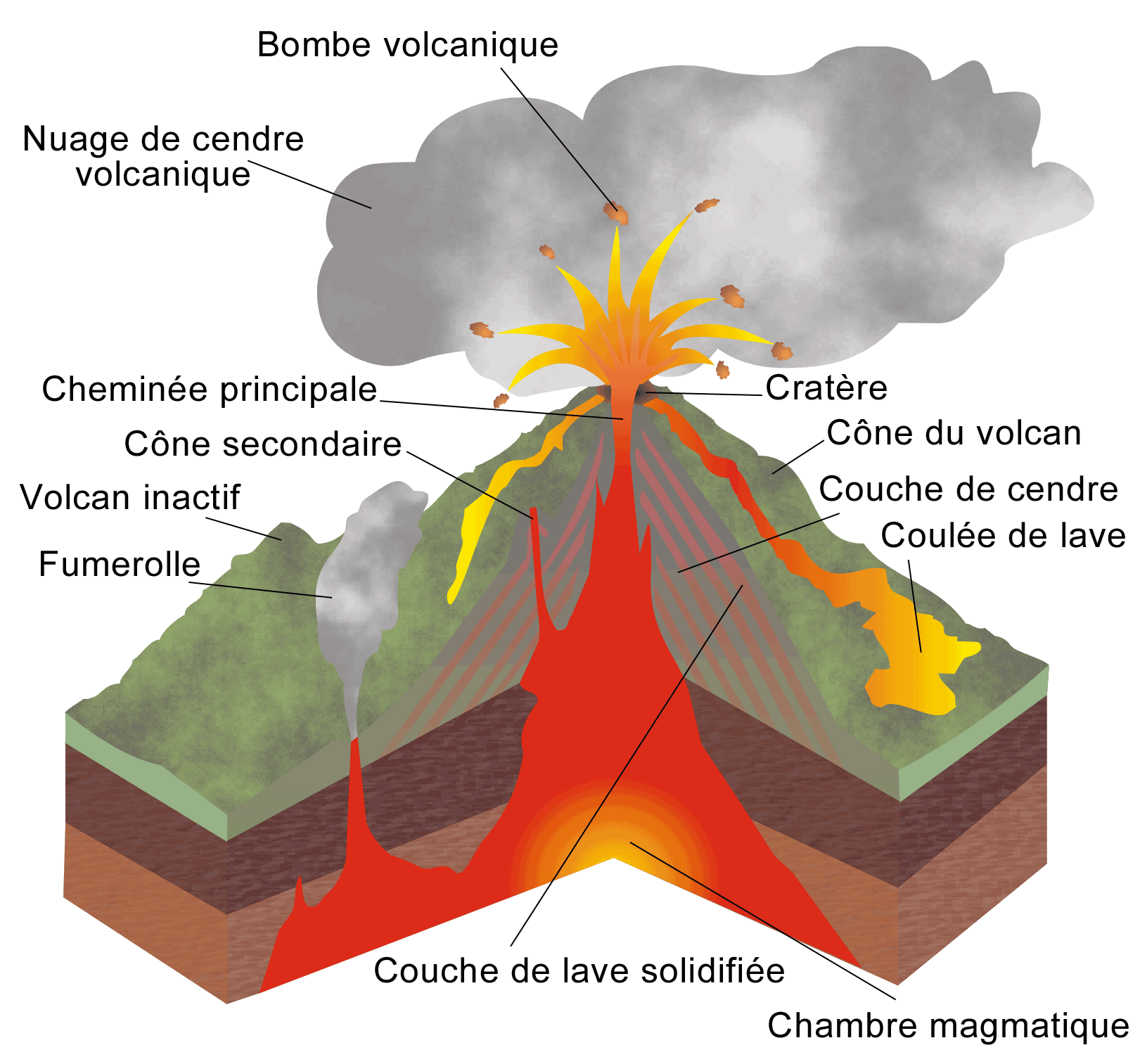 En un long filament appelé cheveux de pelé ce volcanisme fait peu de